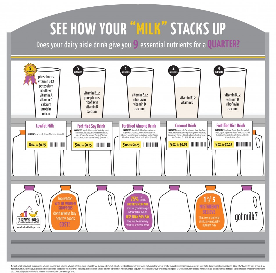 See how your milk stacks up milk life