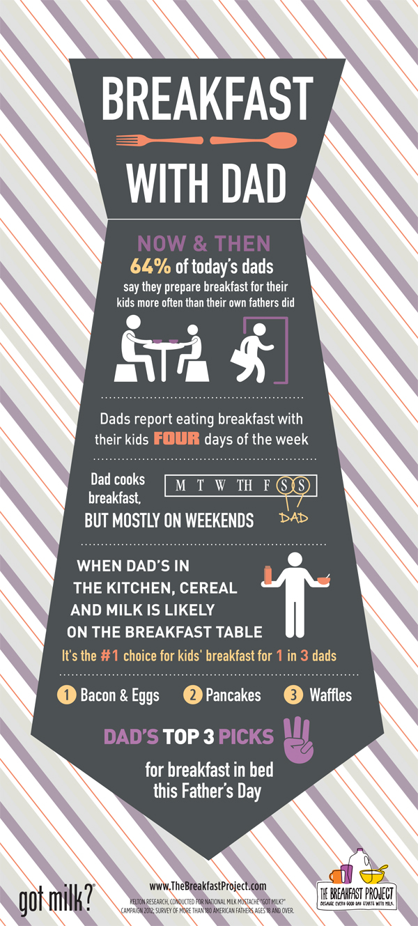 Breakfast With Dad Milk Recipes And Other Healthy